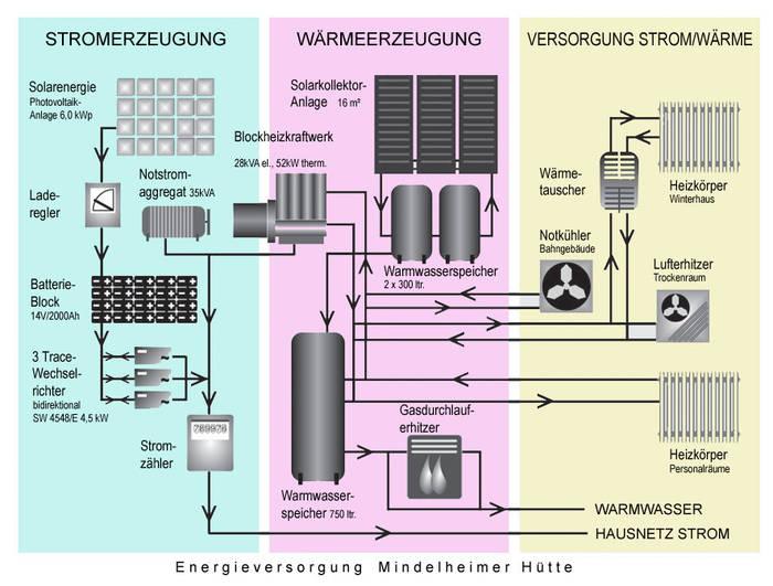 batterieanlagen für photovoltaik